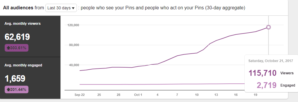 pinterest 30 days growth