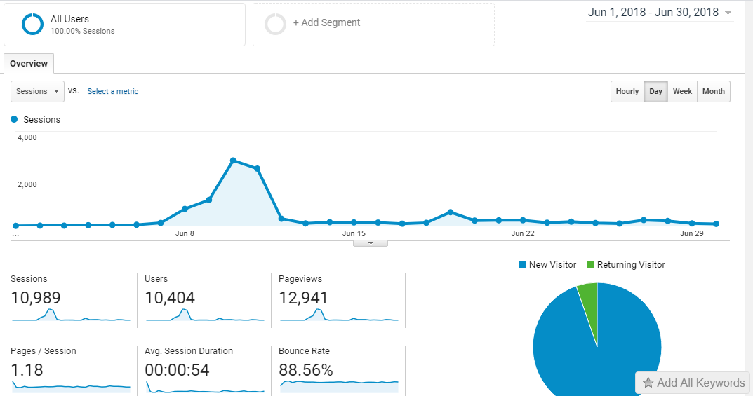 June 2018 first month traffic report